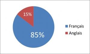 Graphique du nombre de conférences par langues