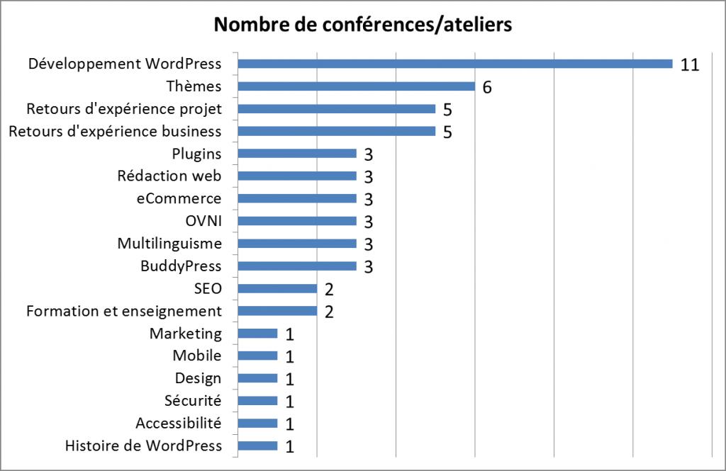Graphique du nombre de conférences et d'ateliers